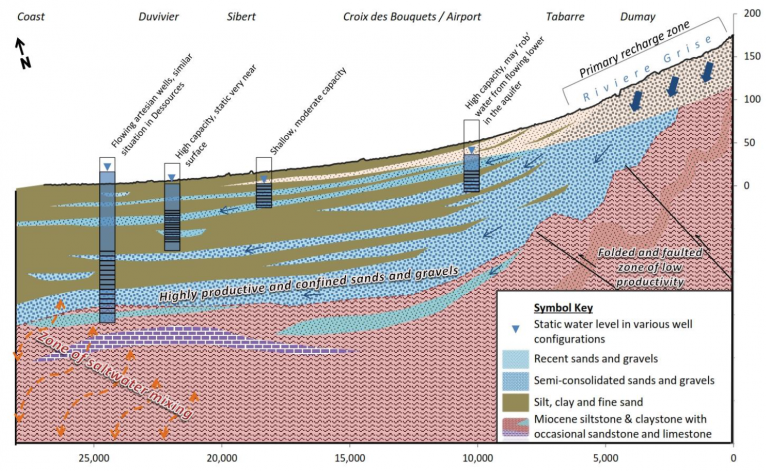 Featured Image for Evaluation of the Plaine du Cul-de-Sac Aquifer